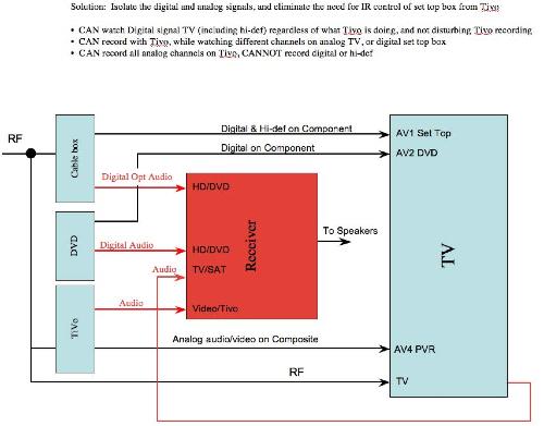 tv diagram