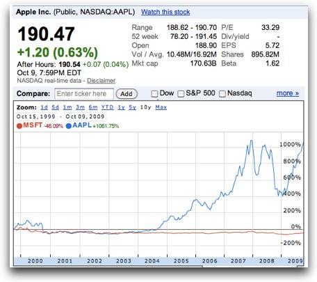 10 year comparison of apple vs microsoft