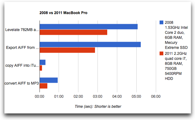 bar chart showing the 2011 machine 40% faster