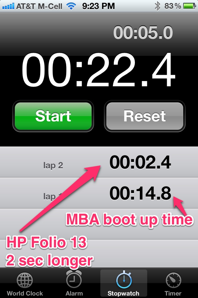 14.8 seconds MBA vs. +2.4 seconds for the HP