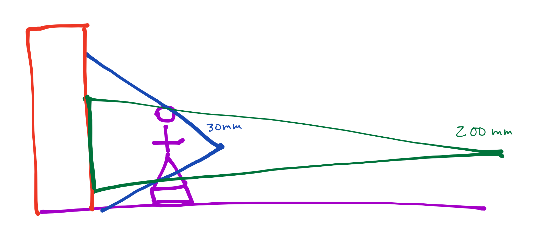 diagram shows how close up with a wide angle lens gets a lot of the building, and a narrow lens from far away just gets a small portion of the building, both show the same amount of the statue