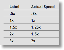 speed chart I describe in text