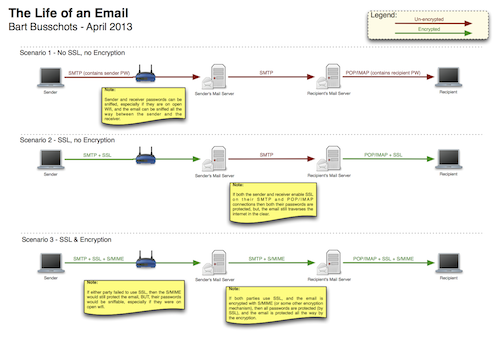 diagram of save email