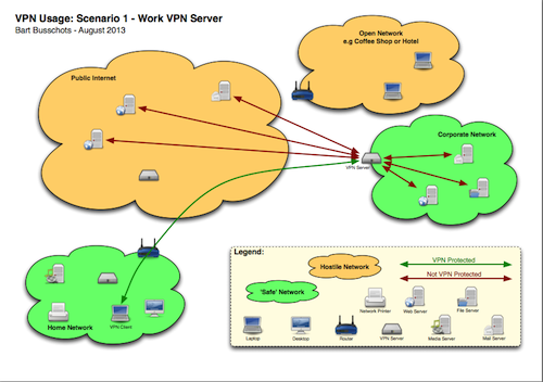 work vpn diagram