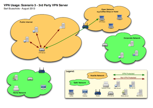 3rd party vpn diagram