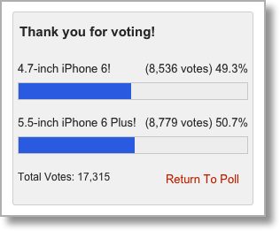 imore poll showing 49.3% iPhone 6, 50.7% iPhone 6 Plus