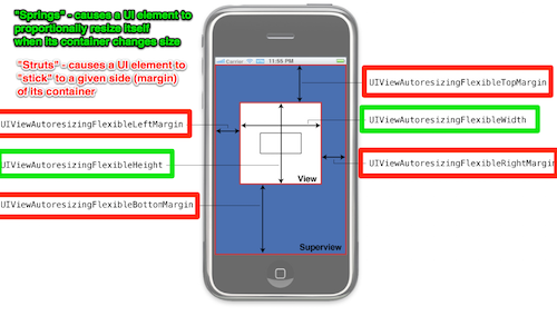 diagram shoiwng springs that cause a UI element to proportionally resize itself