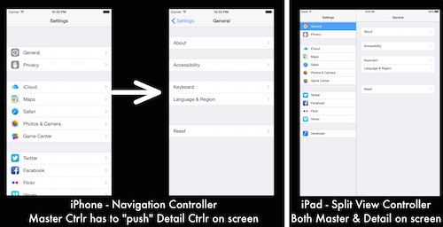 Navigation vs. split view controller on iPhone vs iPad
