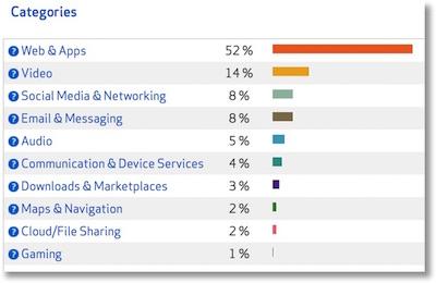 verizon_usage_categories as described